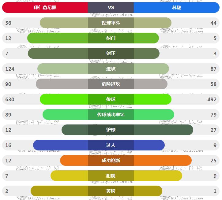 德甲第23轮 拜仁5:1科隆 技术统计