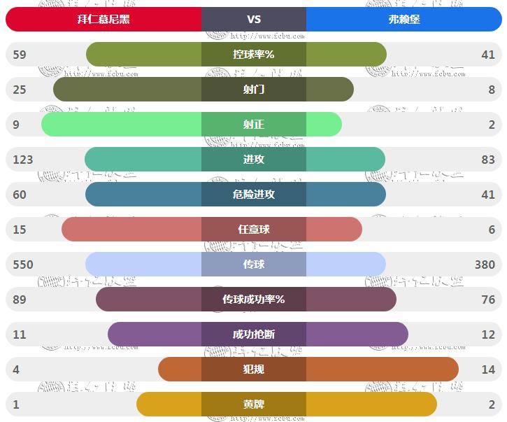 拜仁vs弗莱堡 技术统计