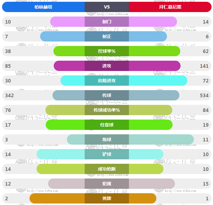 柏林赫塔vs拜仁技术统计