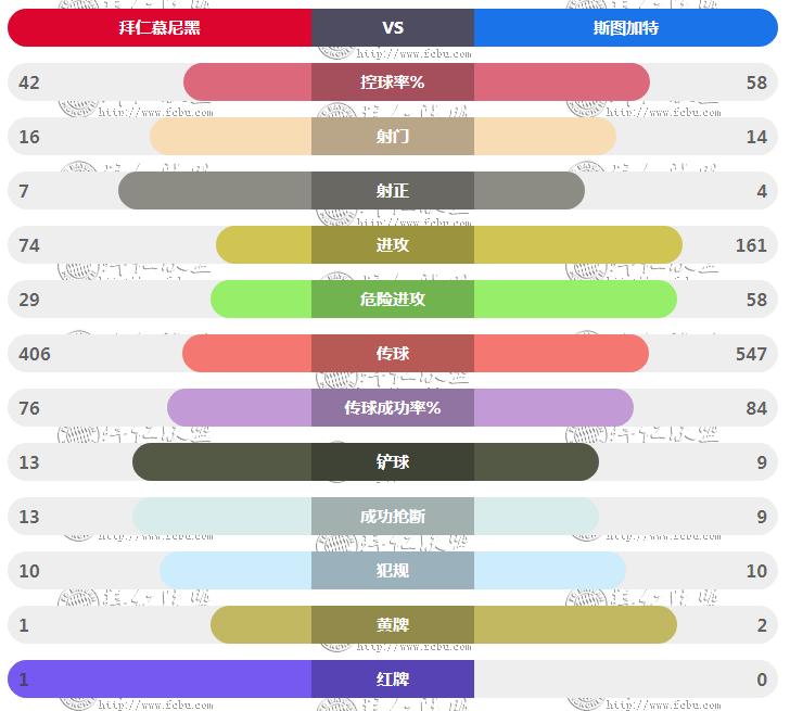 拜仁vs斯图加特技术统计