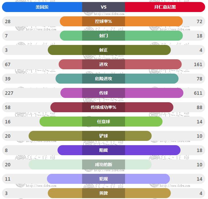 德甲第31轮 美因茨vs拜仁 技术统计