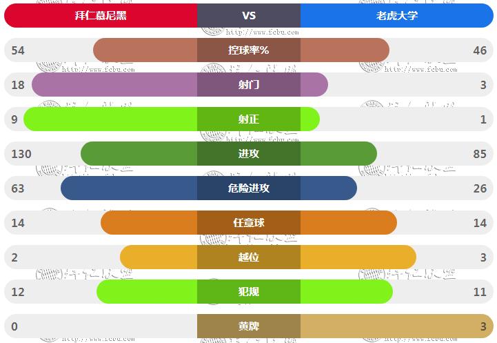 世俱杯决赛拜仁vs墨西哥老虎技术统计